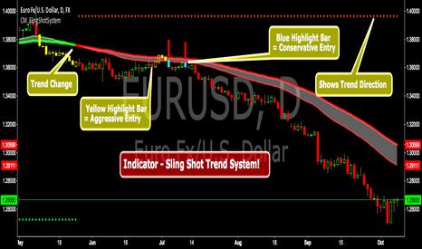 TradingView Review - Stock Trading Teacher